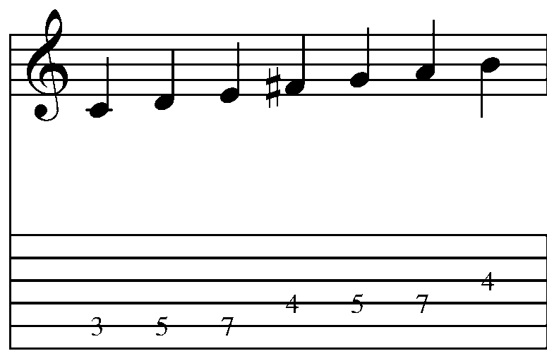 Favored Curry Or Spicing Up Chord Scales And Triads Part 1 ...