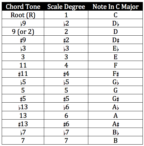 Getting Through The Gig – Negotiating A Chord Chart Part 1 ...