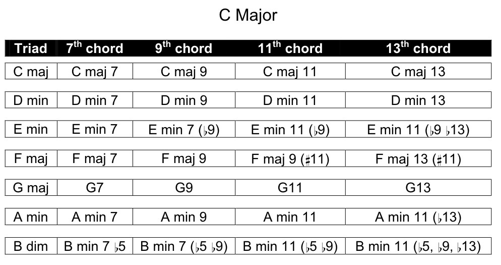 Creating Chords And Lines From Any Scale A Harmonic Combinatorics