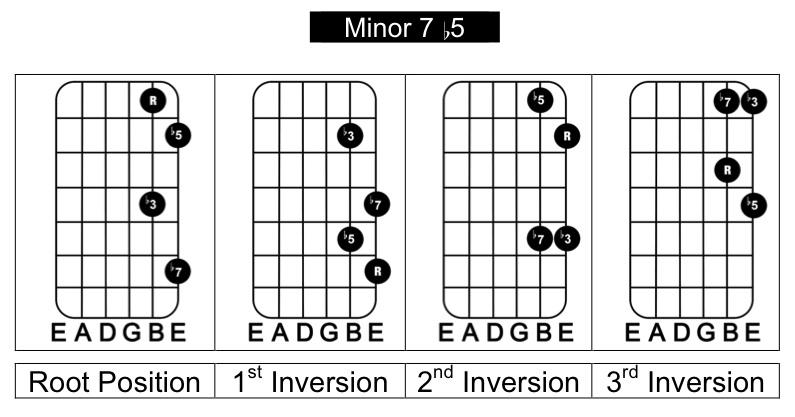 7th Chord Arpeggios Guitarchitecture