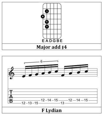 Major add # 4 shapes